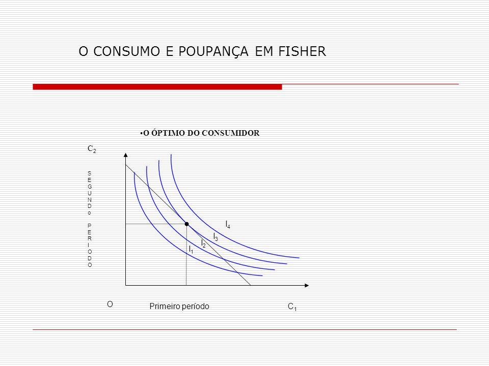 O CONSUMO E POUPANÇA EM FISHER I2I2 Primeiro período O C2C2 C1C1 I1I1 I3I3 I4I4 SEGUNDoPERIODO SEGUNDoPERIODO O ÓPTIMO DO CONSUMIDOR