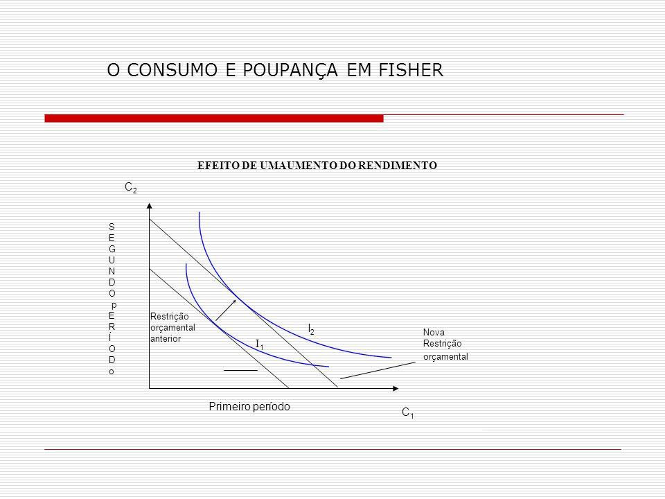O CONSUMO E POUPANÇA EM FISHER I1I1 Restrição orçamental anterior I2I2 Primeiro período C2C2 S E G U N D O p E R Í O D o Nova Restrição orçamental EFE