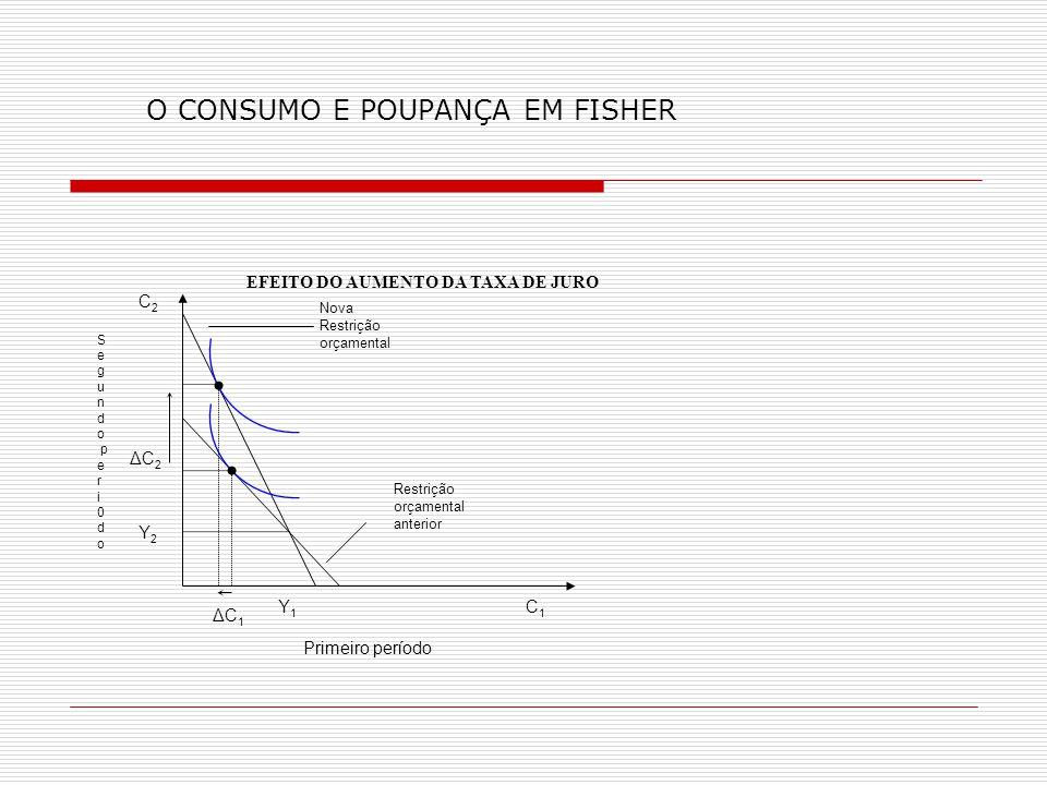 O CONSUMO E POUPANÇA EM FISHER Y2Y2 Y1Y1 C2C2 C1C1 Nova Restrição orçamental Restrição orçamental anterior Primeiro período S e g u n d o p e r i 0 d