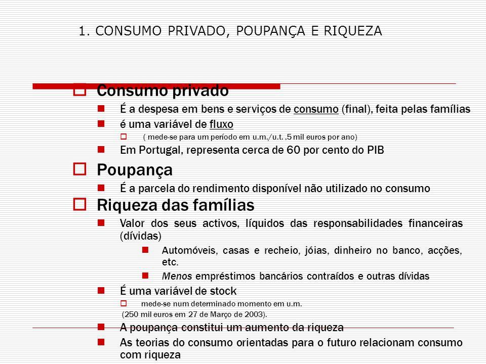 Consumo privado É a despesa em bens e serviços de consumo (final), feita pelas famílias é uma variável de fluxo ( mede-se para um período em u.m./u.t.