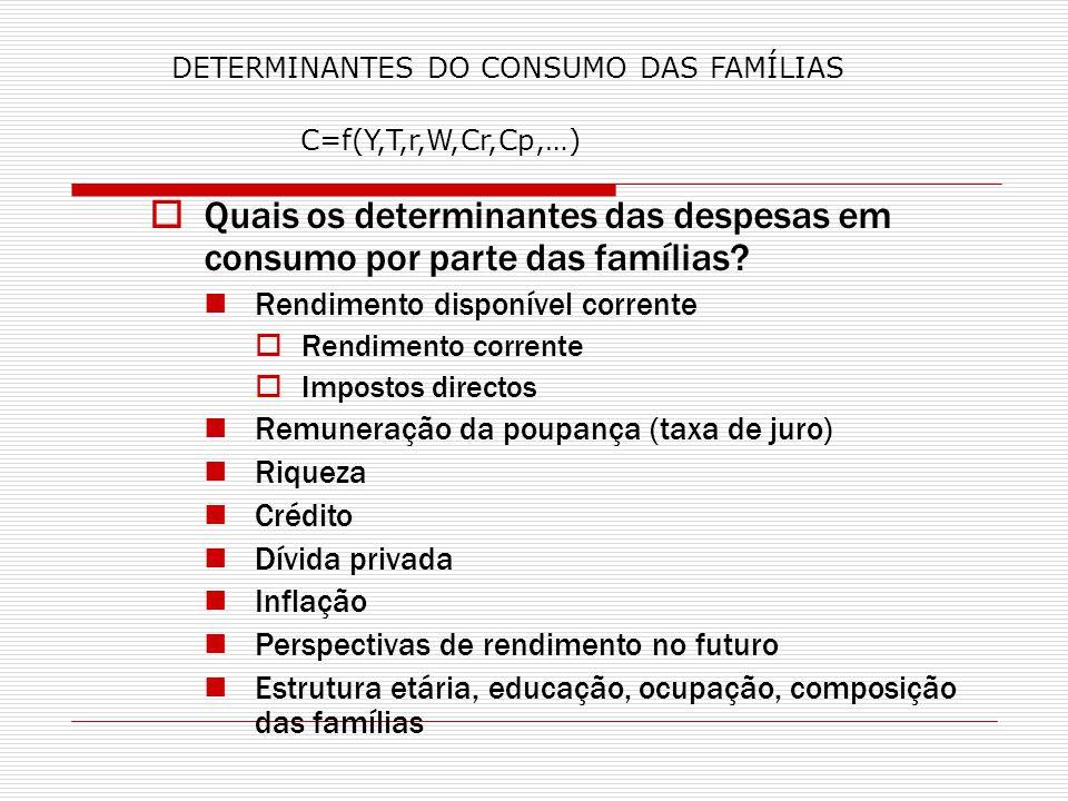 Quais os determinantes das despesas em consumo por parte das famílias? Rendimento disponível corrente Rendimento corrente Impostos directos Remuneraçã