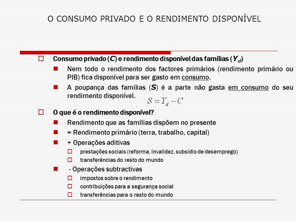 Consumo privado ( C ) e rendimento disponível das famílias ( Y d ) Nem todo o rendimento dos factores primários (rendimento primário ou PIB) fica disp