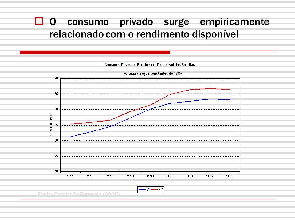 O consumo privado surge empiricamente relacionado com o rendimento disponível Fonte: Comissão Europeia (2005)