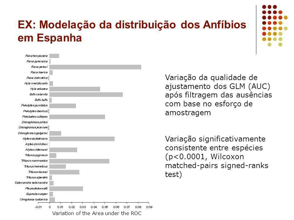 EX: Modelação da distribuição dos Anfíbios em Espanha Variação da qualidade de ajustamento dos GLM (AUC) após filtragem das ausências com base no esfo