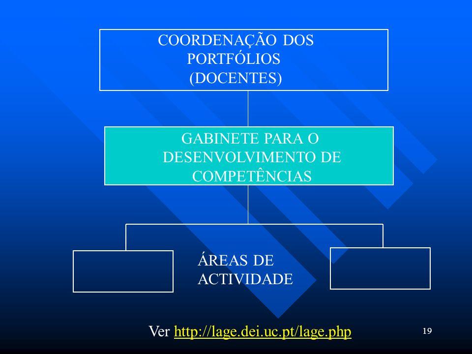 19 COORDENAÇÃO DOS PORTFÓLIOS (DOCENTES) GABINETE PARA O DESENVOLVIMENTO DE COMPETÊNCIAS ÁREAS DE ACTIVIDADE Ver http://lage.dei.uc.pt/lage.phphttp://lage.dei.uc.pt/lage.php
