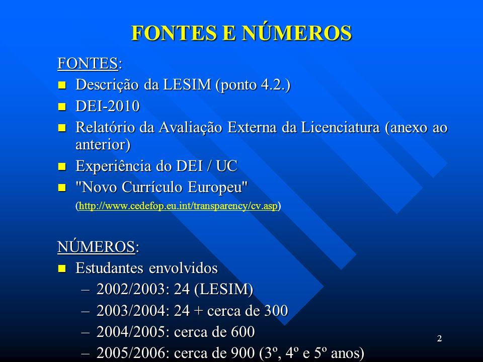 2 FONTES E NÚMEROS FONTES: Descrição da LESIM (ponto 4.2.) Descrição da LESIM (ponto 4.2.) DEI-2010 DEI-2010 Relatório da Avaliação Externa da Licenciatura (anexo ao anterior) Relatório da Avaliação Externa da Licenciatura (anexo ao anterior) Experiência do DEI / UC Experiência do DEI / UC Novo Currículo Europeu Novo Currículo Europeu (http://www.cedefop.eu.int/transparency/cv.asp )http://www.cedefop.eu.int/transparency/cv.asp NÚMEROS: Estudantes envolvidos Estudantes envolvidos –2002/2003: 24 (LESIM) –2003/2004: 24 + cerca de 300 –2004/2005: cerca de 600 –2005/2006: cerca de 900 (3º, 4º e 5º anos)
