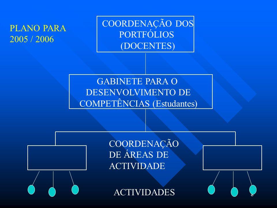 8 COORDENAÇÃO DOS PORTFÓLIOS (DOCENTES) GABINETE PARA O DESENVOLVIMENTO DE COMPETÊNCIAS (Estudantes) COORDENAÇÃO DE ÁREAS DE ACTIVIDADE ACTIVIDADES PLANO PARA 2005 / 2006