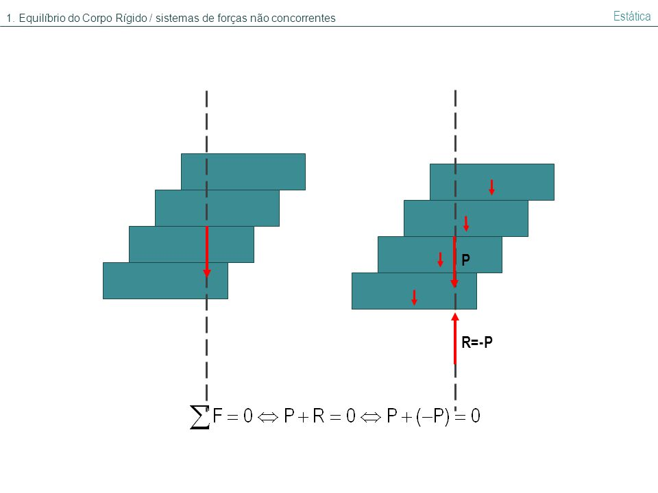 P R=-P Estática 1. Equilíbrio do Corpo Rígido / sistemas de forças não concorrentes