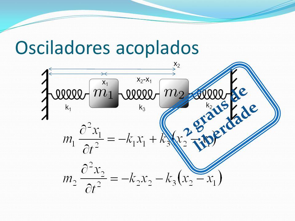 Osciladores acoplados x1x1 x 2 -x 1 x2x2 k2k2 k3k3 k1k1 2 graus de liberdade