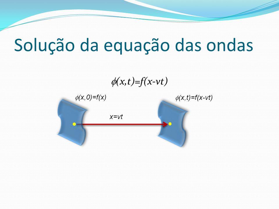 Solução da equação das ondas (x,t)=f(x-vt) x=vt (x,0)=f(x) (x,t)=f(x-vt)
