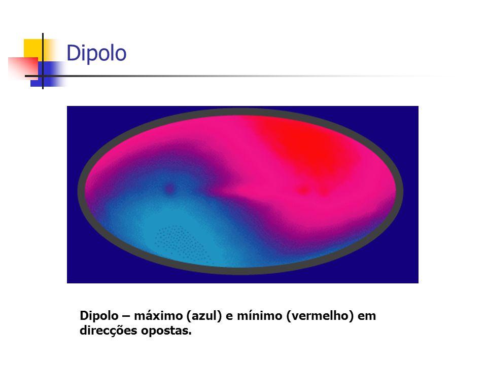 Dipolo Dipolo – máximo (azul) e mínimo (vermelho) em direcções opostas.