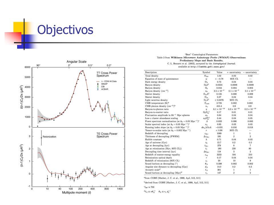 Reionização Criação de estrutura libertação de radiação ionização do hidrogénio Electrões livres interagem novamente com o CMB Rescattering apaga estrutura no CMB (e - ) Efeito de doppler cria novas anisotropias WMAP - » 0.17 z » 17 Mas Lyman z=6 reionização começou muito cedo!