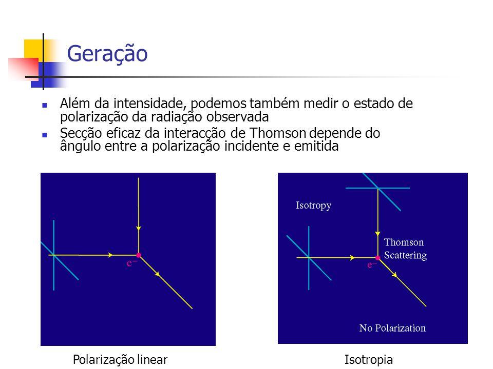 Geração Além da intensidade, podemos também medir o estado de polarização da radiação observada Secção eficaz da interacção de Thomson depende do ângulo entre a polarização incidente e emitida Polarização linearIsotropia