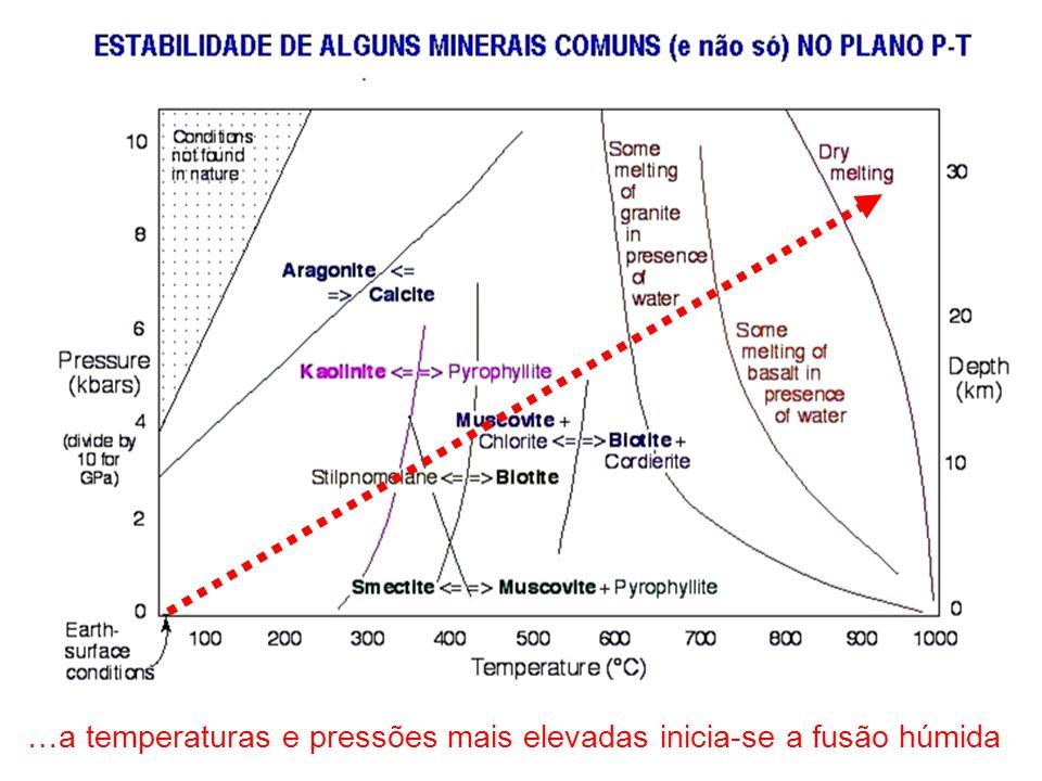…a temperaturas e pressões mais elevadas inicia-se a fusão húmida