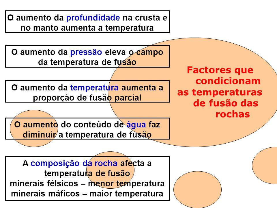 O aumento da profundidade na crusta e no manto aumenta a temperatura A composição da rocha afecta a temperatura de fusão minerais félsicos – menor tem