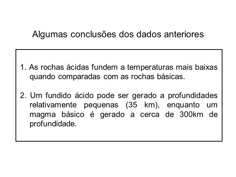 Algumas conclusões dos dados anteriores 1. As rochas ácidas fundem a temperaturas mais baixas quando comparadas com as rochas básicas. 2. Um fundido á