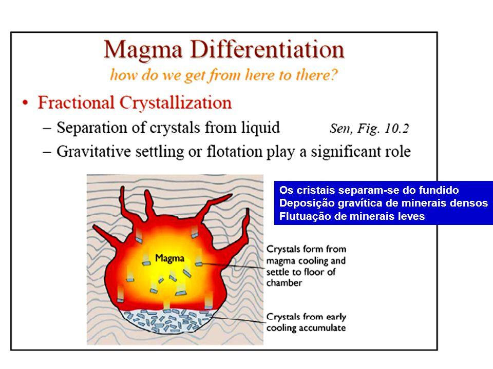 Os cristais separam-se do fundido Deposição gravítica de minerais densos Flutuação de minerais leves
