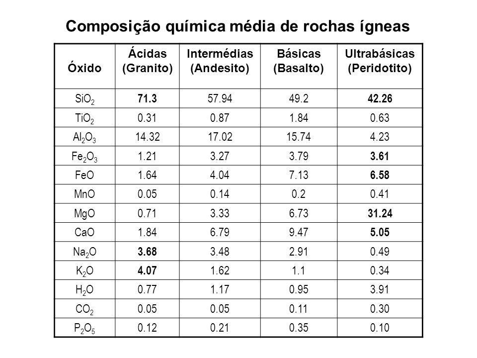 Óxido Ácidas (Granito) Intermédias (Andesito) Básicas (Basalto) Ultrabásicas (Peridotito) SiO 2 71.3 57.9449.2 42.26 TiO 2 0.310.871.840.63 Al 2 O 3 1