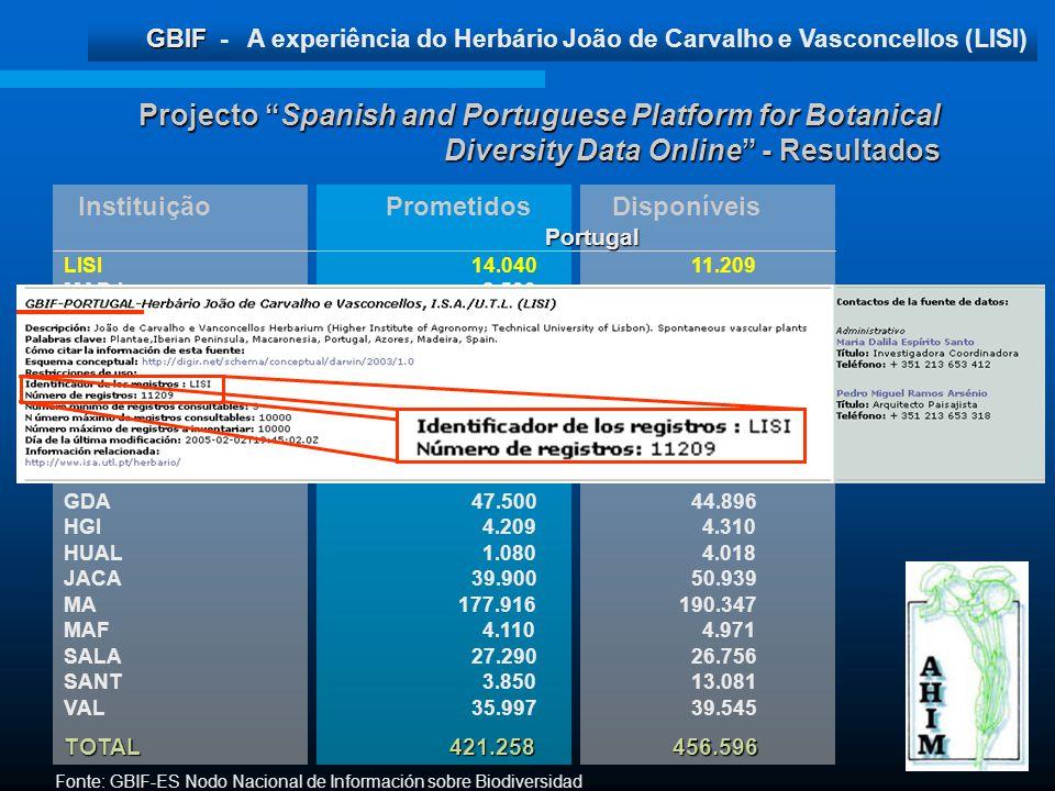GBIF GBIF - A experiência do Herbário João de Carvalho e Vasconcellos (LISI) Projecto Spanish and Portuguese Platform for Botanical Diversity Data Onl