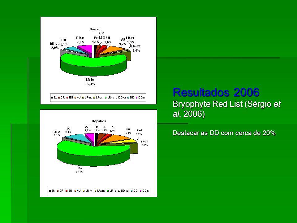 Resultados 2006 Bryophyte Red List (Sérgio et al. 2006) Destacar as DD com cerca de 20%