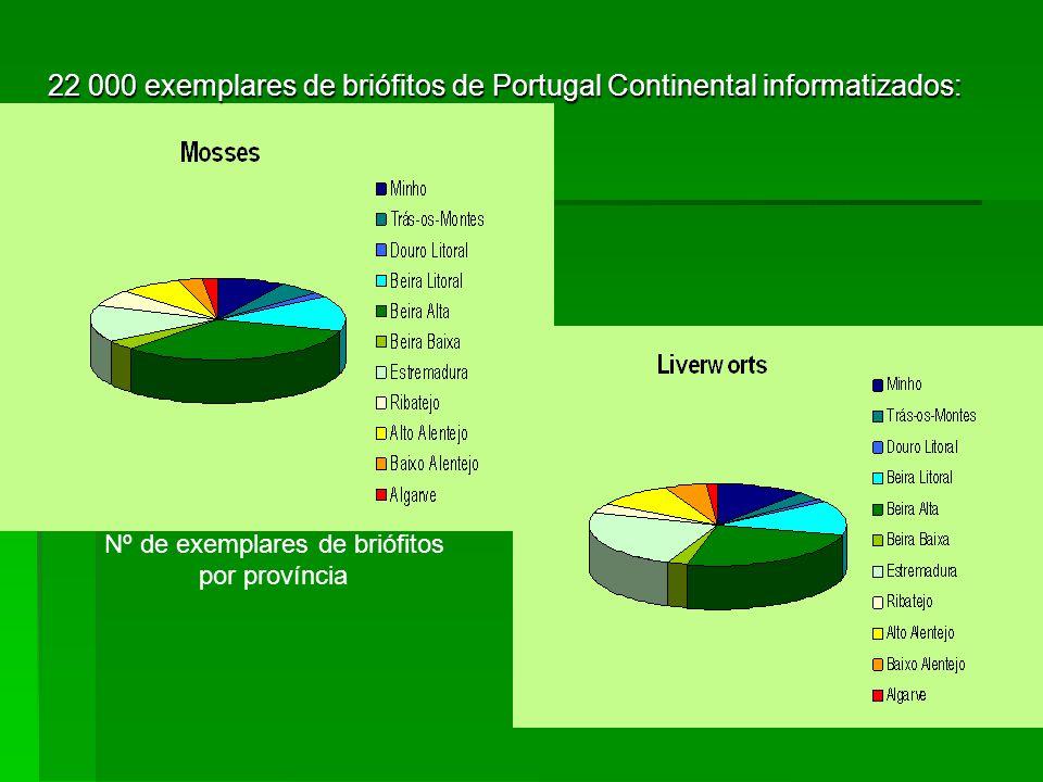 Estado de conhecimento dos briófitos em Portugal 1800-1899 1950-19991900-1949 Nº de espécies 240-430 180-240