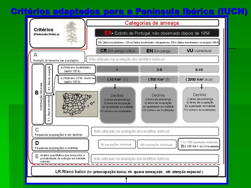 Critérios adaptados para a Península Ibérica (IUCN)