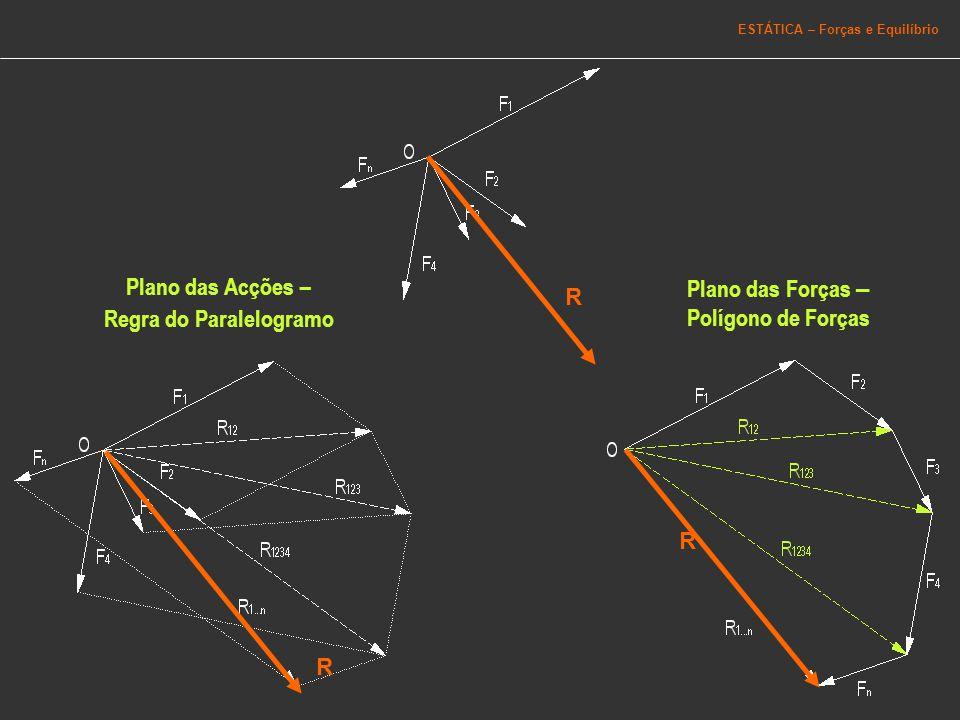 R Plano das Acções – Regra do Paralelogramo Plano das Forças – Polígono de Forças R R ESTÁTICA – Forças e Equilíbrio