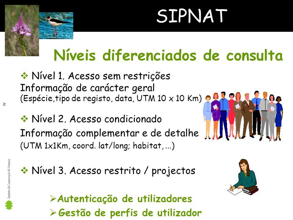 SIPNAT Níveis diferenciados de consulta Nível 1.