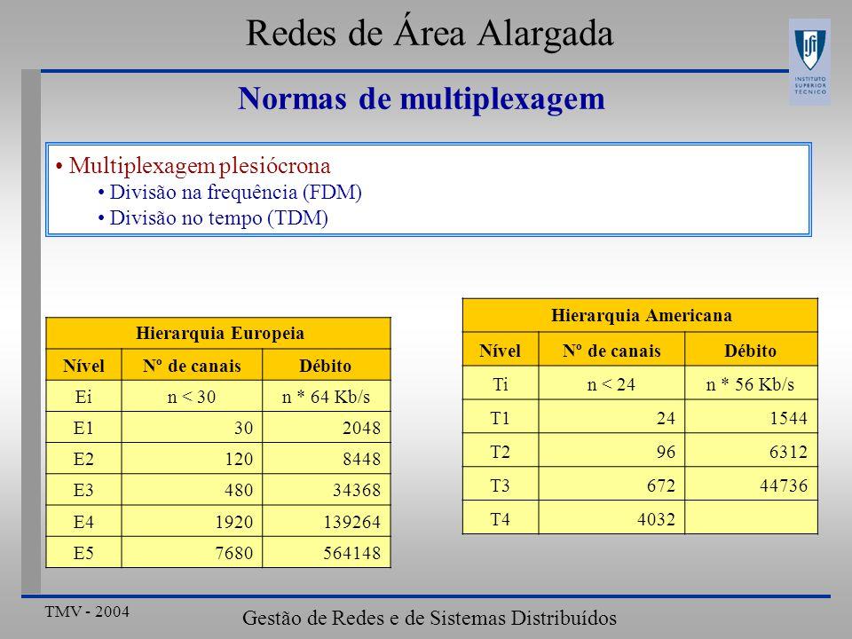 TMV - 2004 Gestão de Redes e de Sistemas Distribuídos Redes de Área Alargada Hierarquia Europeia NívelNº de canaisDébito Ein < 30n * 64 Kb/s E1302048 E21208448 E348034368 E41920139264 E57680564148 Normas de multiplexagem Multiplexagem plesiócrona Divisão na frequência (FDM) Divisão no tempo (TDM) Hierarquia Americana NívelNº de canaisDébito Tin < 24n * 56 Kb/s T1241544 T2966312 T367244736 T44032