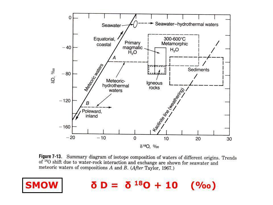 SMOW δ D = δ 18 O + 10 ()