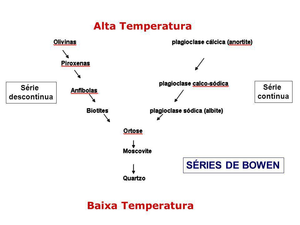 Alta Temperatura Baixa Temperatura Série descontínua Série contínua SÉRIES DE BOWEN