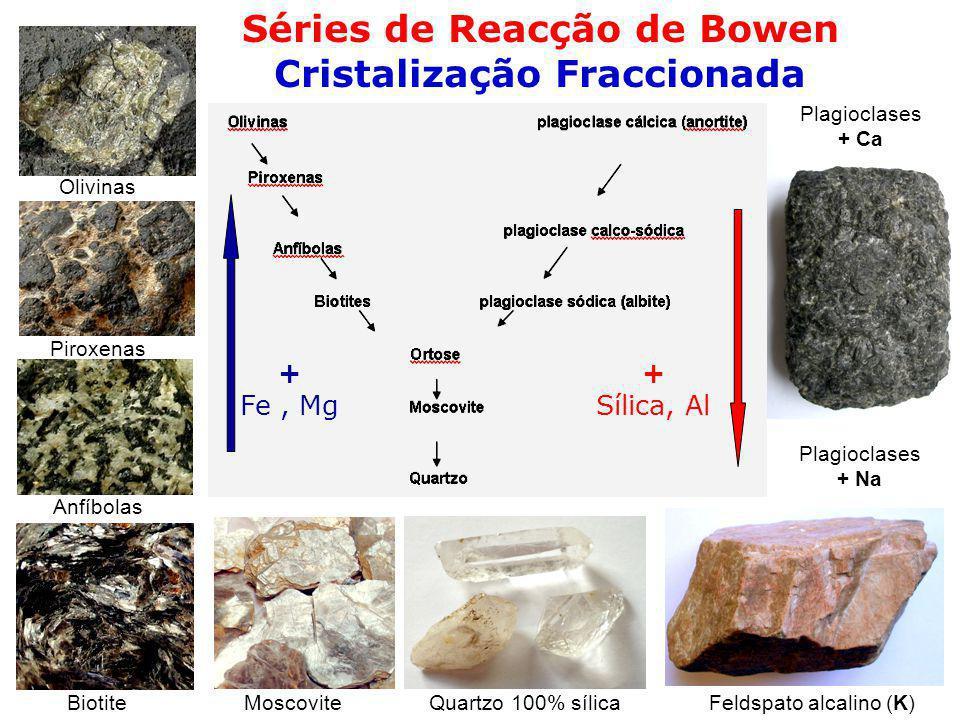 Séries de Reacção de Bowen Cristalização Fraccionada Olivinas Piroxenas Anfíbolas BiotiteMoscoviteQuartzo 100% sílicaFeldspato alcalino (K) Plagioclas