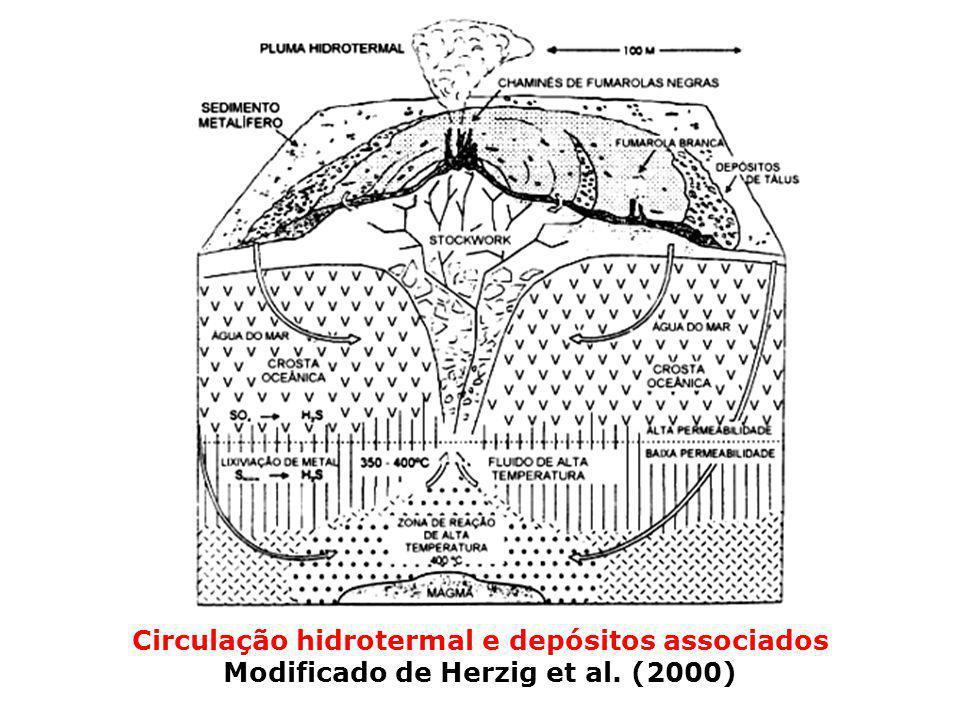 Circulação hidrotermal e depósitos associados Modificado de Herzig et al. (2000)