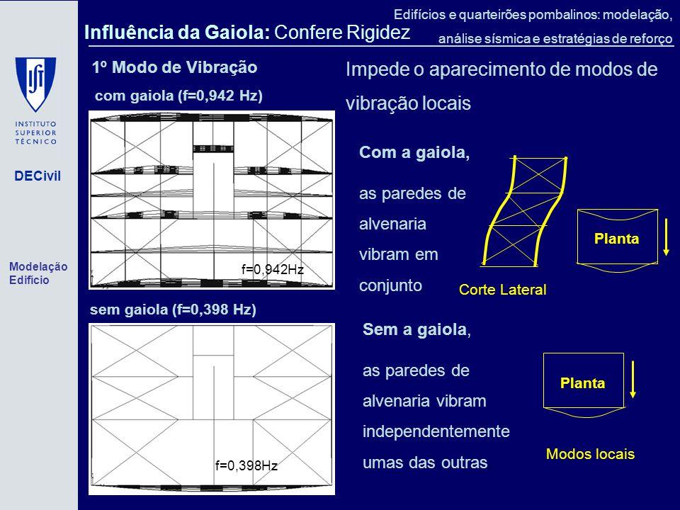 DECivil Edifícios e quarteirões pombalinos: modelação, análise sísmica e estratégias de reforço f=0,942Hz com gaiola (f=0,942 Hz) f=0,398Hz sem gaiola (f=0,398 Hz) 1º Modo de Vibração Sem a gaiola, as paredes de alvenaria vibram independentemente umas das outras.