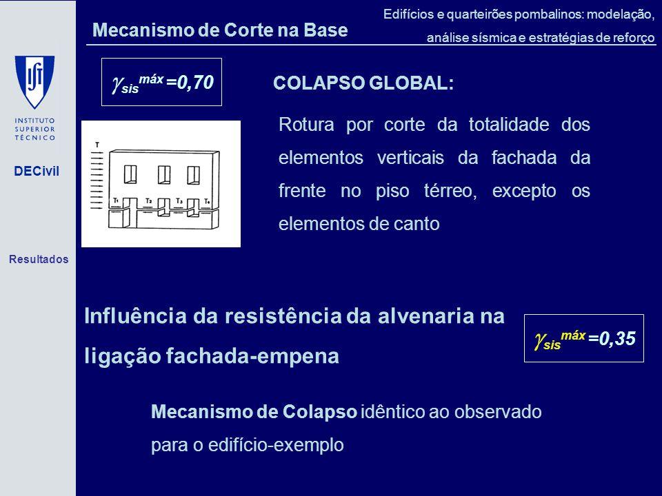 DECivil Edifícios e quarteirões pombalinos: modelação, análise sísmica e estratégias de reforço Mecanismo de Corte na Base Rotura por corte da totalidade dos elementos verticais da fachada da frente no piso térreo, excepto os elementos de canto COLAPSO GLOBAL: [Crossi, 1988] sis máx =0,70 Influência da resistência da alvenaria na ligação fachada-empena Mecanismo de Colapso idêntico ao observado para o edifício-exemplo sis máx =0,35 Resultados