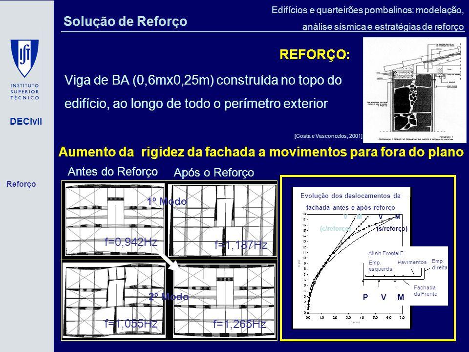 DECivil Edifícios e quarteirões pombalinos: modelação, análise sísmica e estratégias de reforço Solução de Reforço REFORÇO: Viga de BA (0,6mx0,25m) construída no topo do edifício, ao longo de todo o perímetro exterior [Costa e Vasconcelos, 2001] f=0,942Hz f=1,055Hz Antes do Reforço f=1,187Hz f=1,265Hz Após o Reforço 1º Modo 2º Modo Aumento da rigidez da fachada a movimentos para fora do plano Evolução dos deslocamentos da fachada antes e após reforço V M (s/reforço)(c/reforço) V M Emp.
