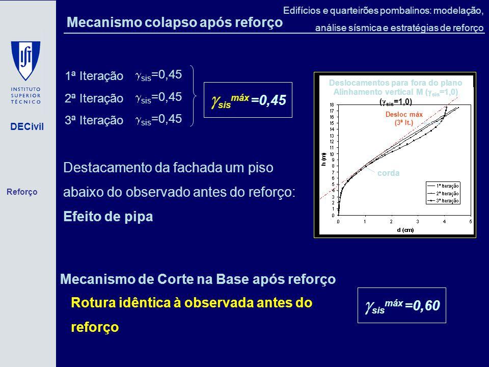 DECivil Edifícios e quarteirões pombalinos: modelação, análise sísmica e estratégias de reforço Mecanismo colapso após reforço Destacamento da fachada um piso abaixo do observado antes do reforço: Efeito de pipa 1ª Iteração 2ª Iteração 3ª Iteração sis =0,45 sis máx =0,45 Mecanismo de Corte na Base após reforço Rotura idêntica à observada antes do reforço sis máx =0,60 Deslocamentos para fora do plano Alinhamento vertical M ( sis =1,0) ( sis =1,0) corda Desloc máx (3ª It.) Reforço