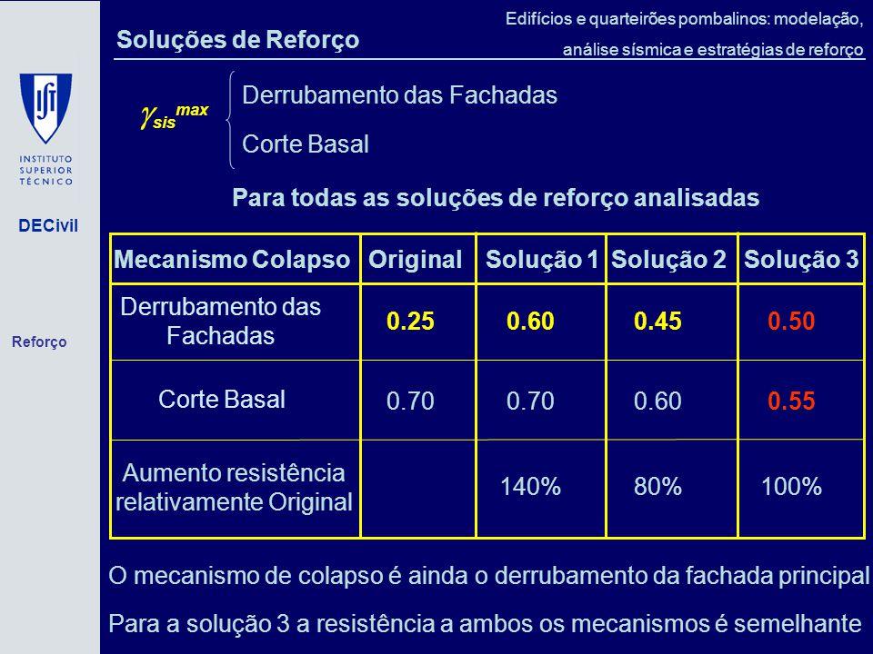 DECivil Edifícios e quarteirões pombalinos: modelação, análise sísmica e estratégias de reforço Para todas as soluções de reforço analisadas sis max Derrubamento das Fachadas Corte Basal O mecanismo de colapso é ainda o derrubamento da fachada principal Para a solução 3 a resistência a ambos os mecanismos é semelhante Mecanismo Colapso Original Solução 1 Solução 2Solução 3 Derrubamento das Fachadas 0.250.600.450.50 Corte Basal 0.70 0.600.55 Aumento resistência relativamente Original 140%80%100% Soluções de Reforço Reforço
