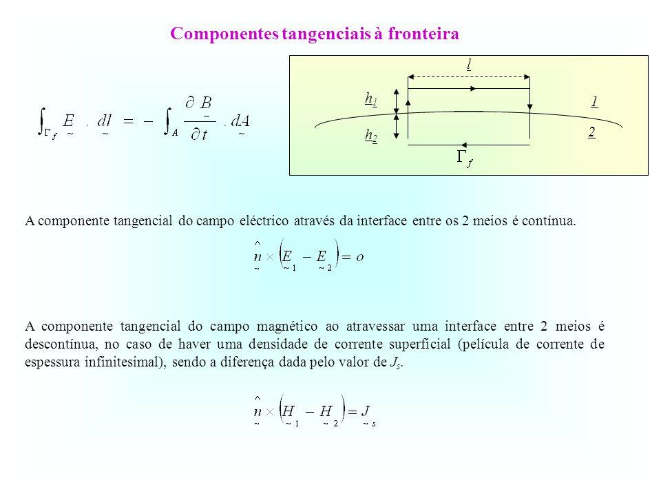 Componentes tangenciais à fronteira A componente tangencial do campo eléctrico através da interface entre os 2 meios é contínua. A componente tangenci