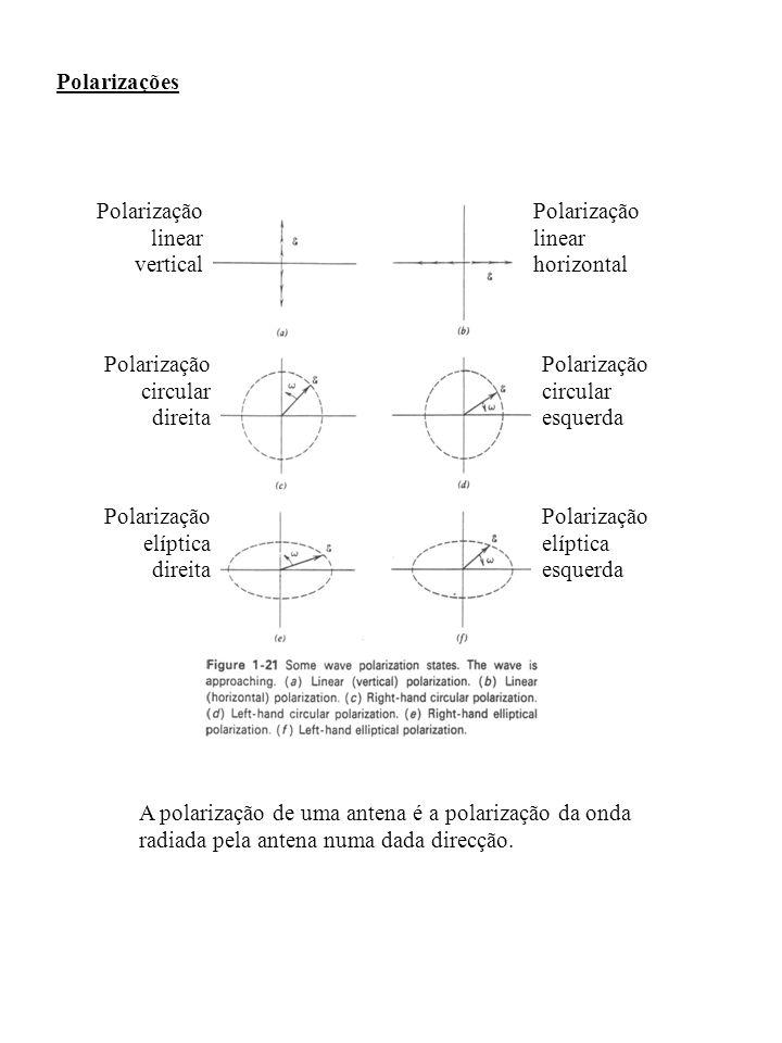 Polarizações Polarização linear horizontal Polarização circular esquerda Polarização elíptica esquerda Polarização linear vertical Polarização circula