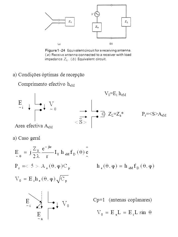 a) Condições óptimas de recepção Comprimento efectivo h eM V 0 =E i h eM Area efectiva A eM Z L =Z a *P r = A eM a) Caso geral Cp=1 (antenas coplanare