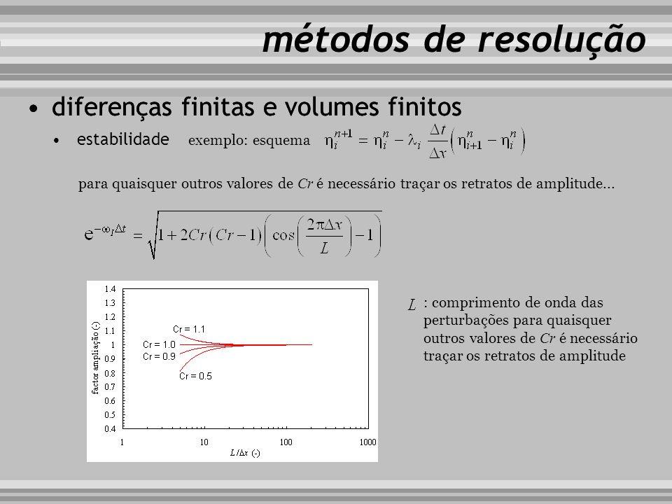 métodos de resolução diferenças finitas e volumes finitos estabilidade exemplo: esquema para quaisquer outros valores de Cr é necessário traçar os ret