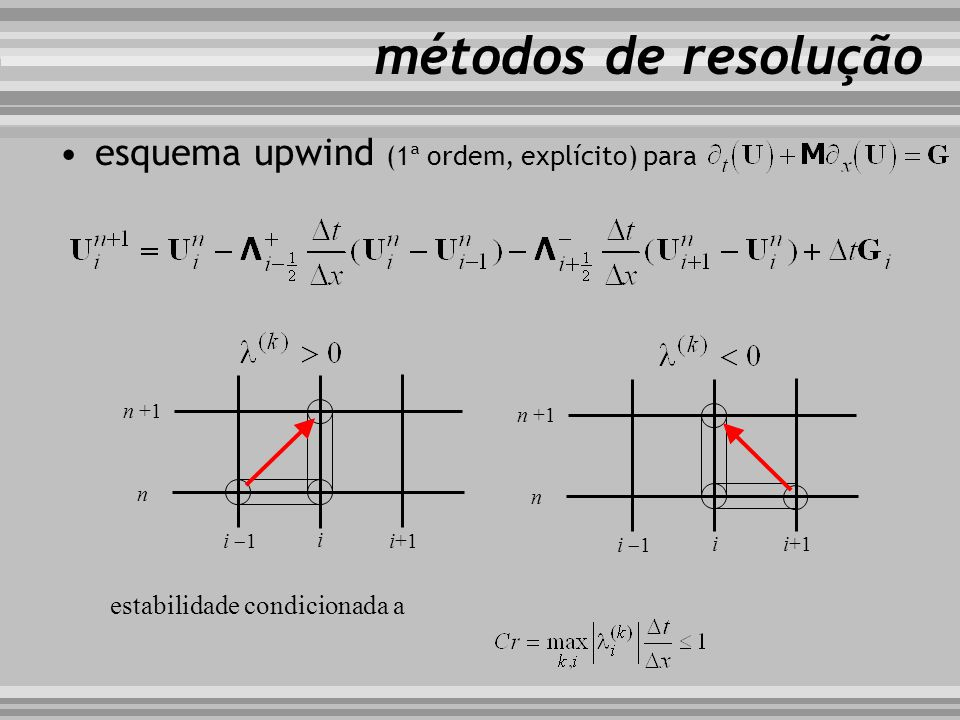 esquema upwind (1ª ordem, explícito) para métodos de resolução i i+1 i 1 n n +1 i i+1 i 1 n n +1 estabilidade condicionada a