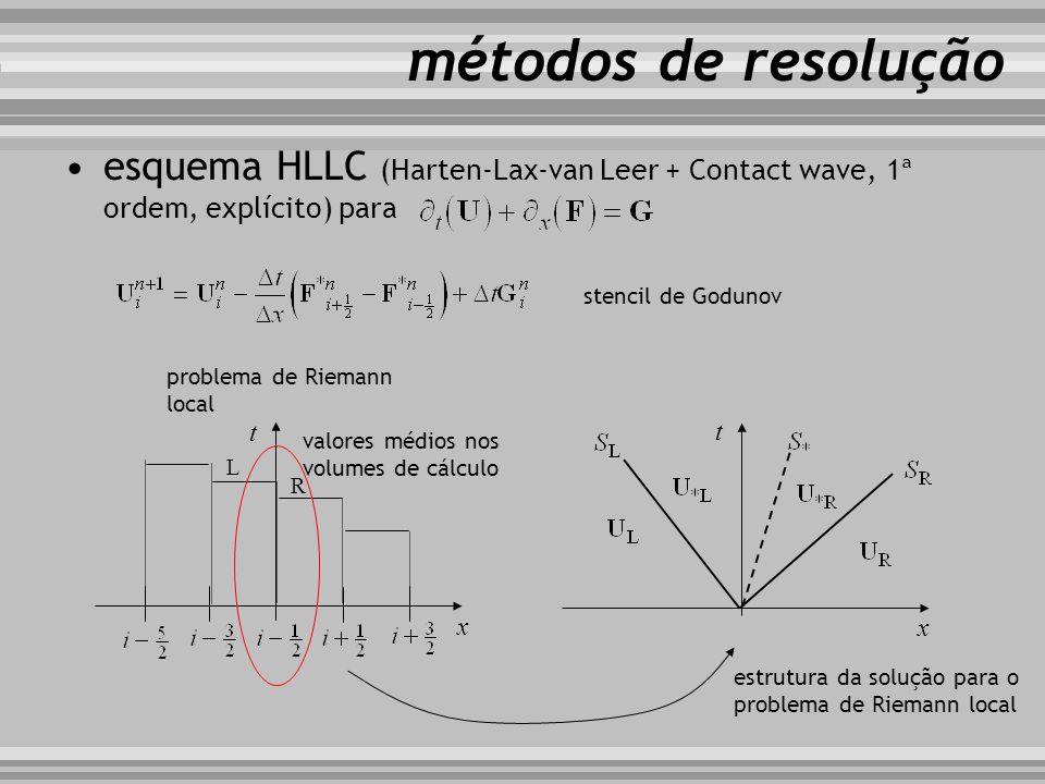 esquema HLLC (Harten-Lax-van Leer + Contact wave, 1ª ordem, explícito) para métodos de resolução t x x t valores médios nos volumes de cálculo problem