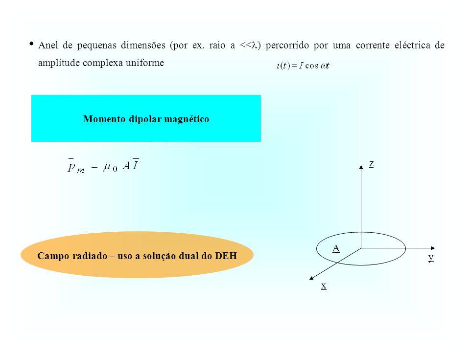 Anel de pequenas dimensões (por ex. raio a << ) percorrido por uma corrente eléctrica de amplitude complexa uniforme z y x A Momento dipolar magnético