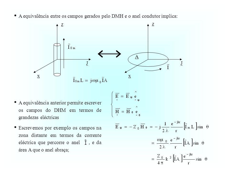 A equivalência entre os campos gerados pelo DMH e o anel condutor implica: z J x A z J x A equivalência anterior permite escrever os campos do DHM em