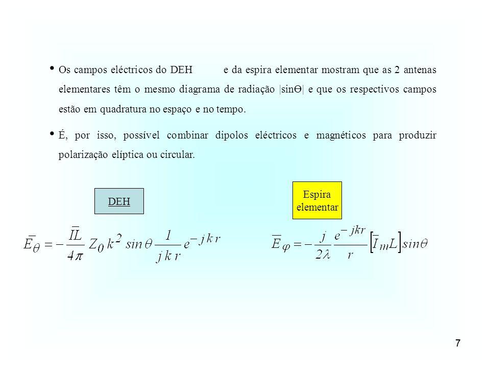 7 Os campos eléctricos do DEH e da espira elementar mostram que as 2 antenas elementares têm o mesmo diagrama de radiação |sinӨ| e que os respectivos
