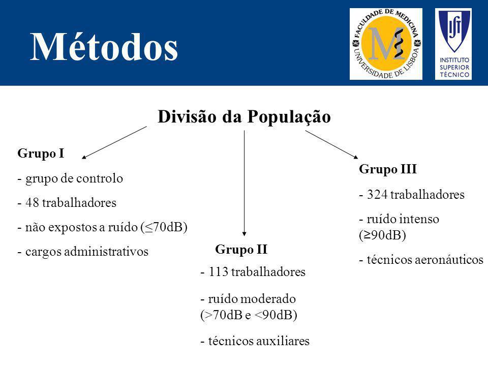 Métodos - cargos administrativos - técnicos auxiliares - ruído intenso (90dB) Divisão da População Grupo I - grupo de controlo - 48 trabalhadores - nã