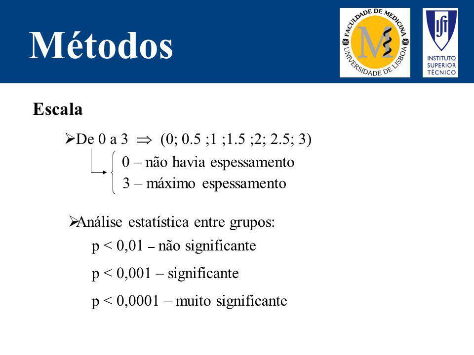 Métodos De 0 a 3 (0; 0.5 ;1 ;1.5 ;2; 2.5; 3) Análise estatística entre grupos: Escala 0 – não havia espessamento 3 – máximo espessamento p < 0,01 – nã
