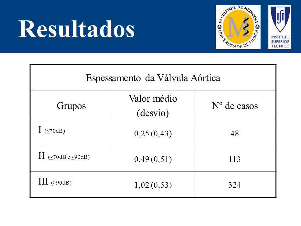 Resultados Espessamento da Válvula Aórtica Grupos Valor médio (desvio) Nº de casos I (70dB) 0,25 (0,43)48 II (70dB e 90dB) 0,49 (0,51)113 III (90dB) 1